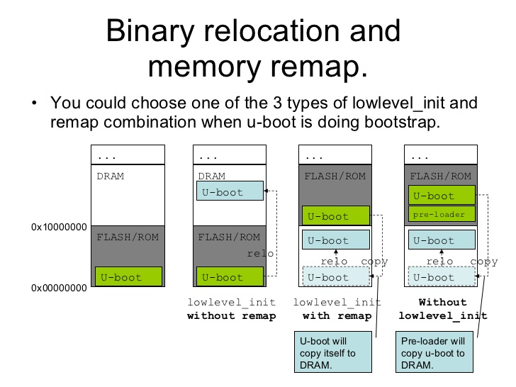bootstrap memory