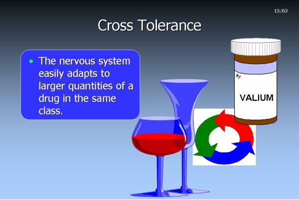 cross-tolerance