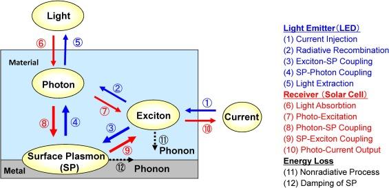 exciton