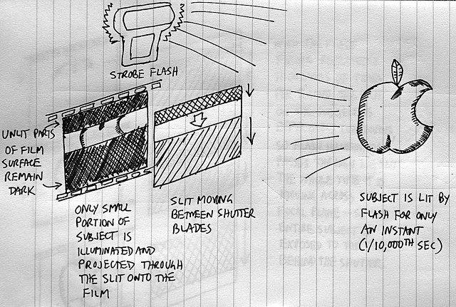 focal-plane shutter