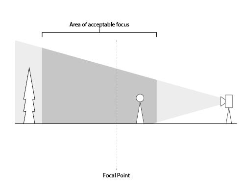 focal plane