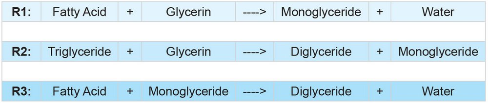 glycerolysis
