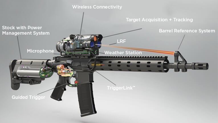 integrated fire control