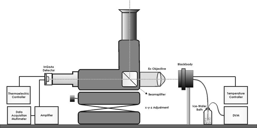 micropyrometer