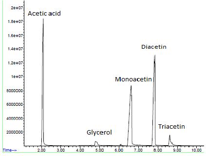 monacetin