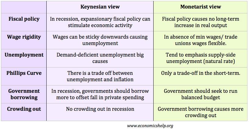 monetarism