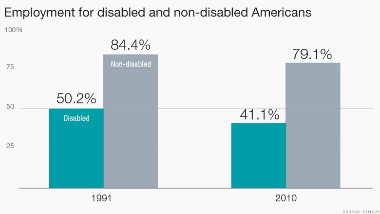 non-disabled