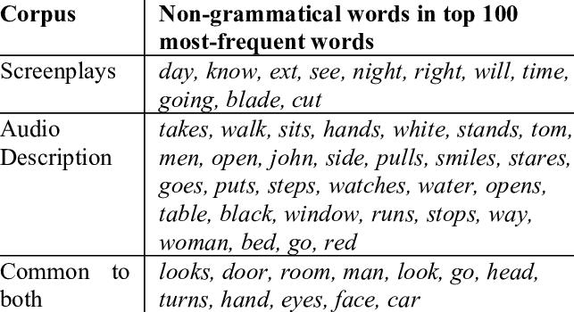 non-grammatical