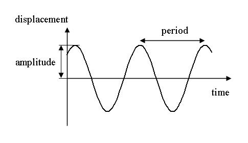 oscillatory