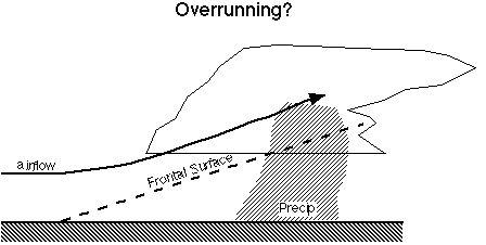over-running