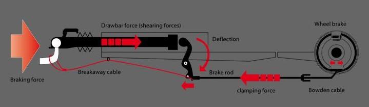 overrun brake