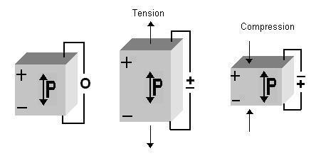 piezoelectric crystal