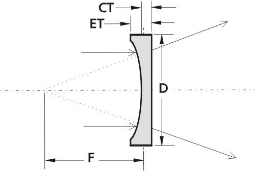 planoconcave lens