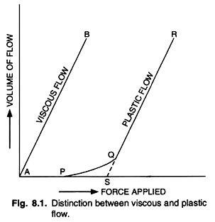 plastic flow