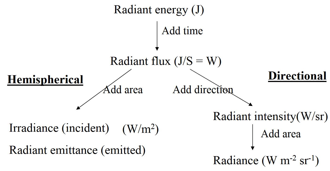 radiant intensity