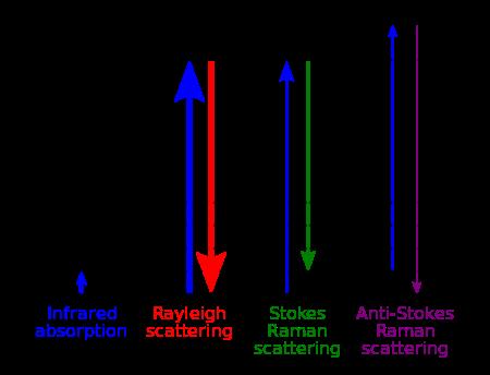 raman-spectrum