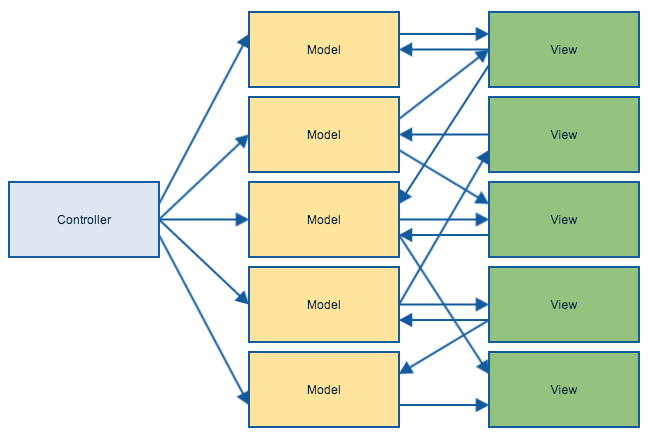 reactive component