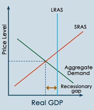 recessionary