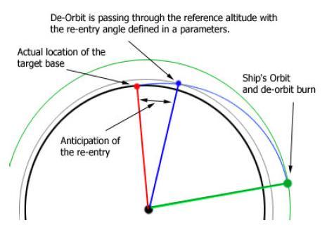 reentering angle