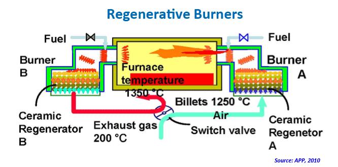 regenerative furnace