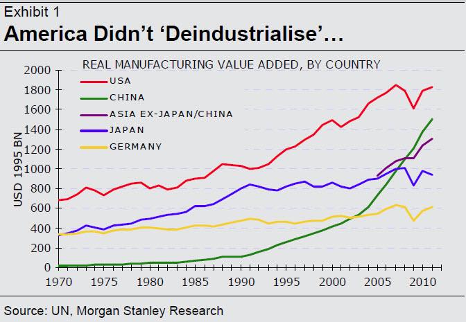 reindustrialization