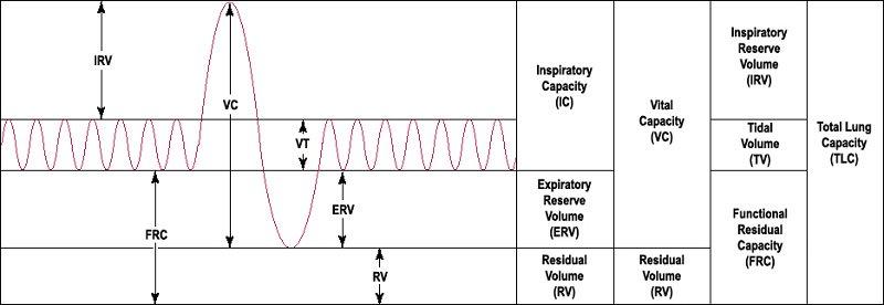 residual volume