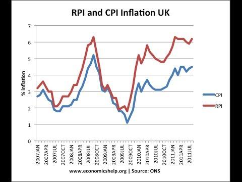 retail price index