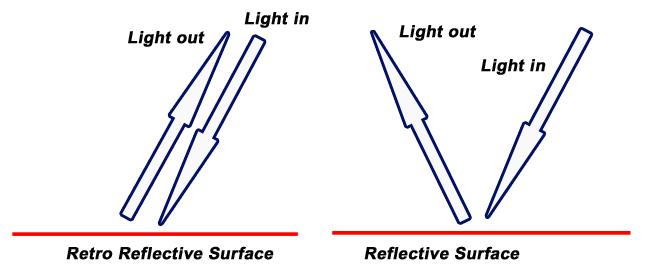 retroreflective