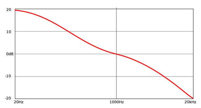 riaa curve