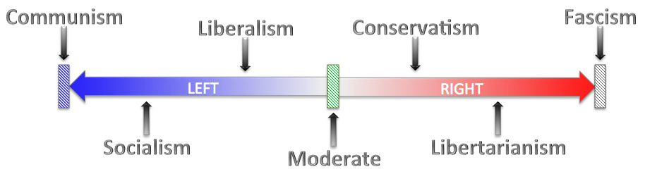 right-of-center