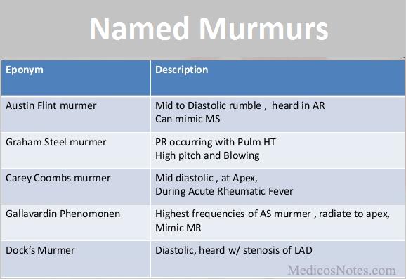 roger's murmur