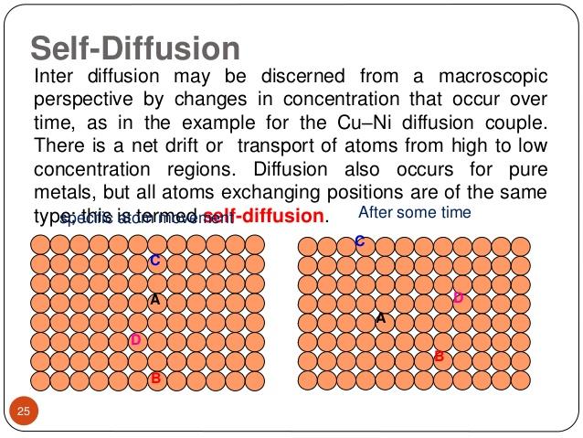 self-diffusion