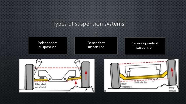 semi-dependent