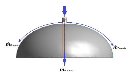 semi-spherical