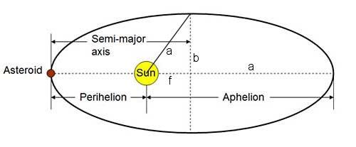 semimajor axis