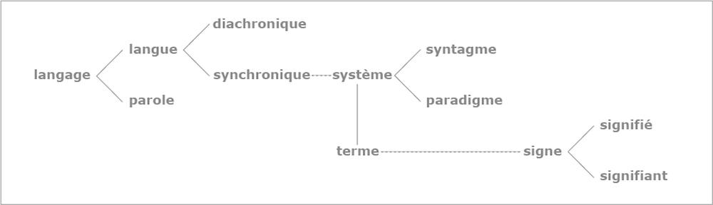 semiological