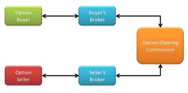 settlement option