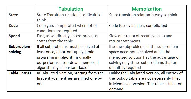 tabulation