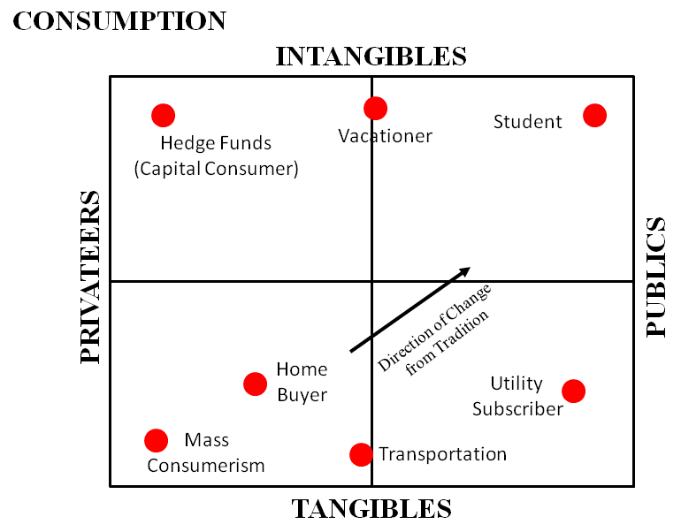 tangibility