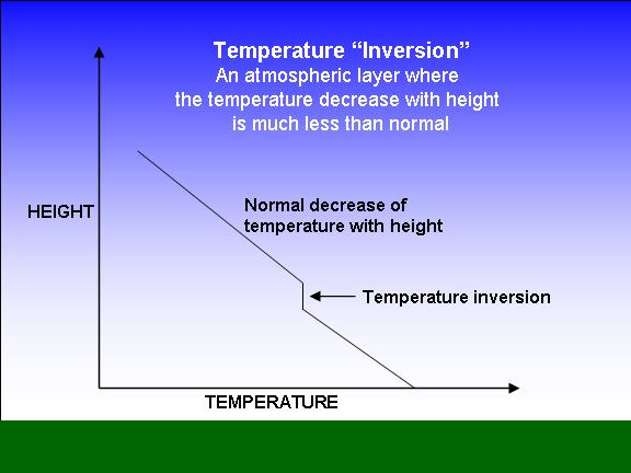 temperature inversion