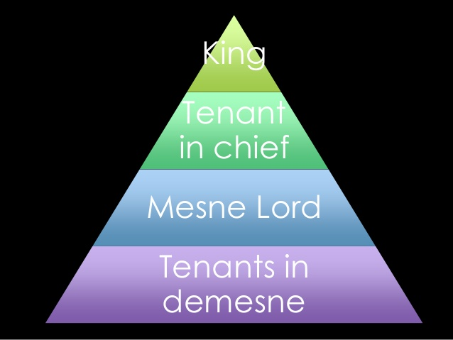 tenant-in-chief