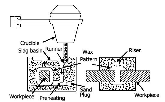 thermite process