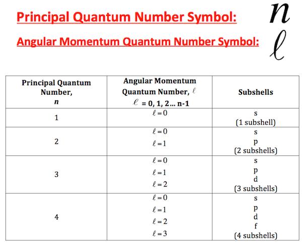third quantum number
