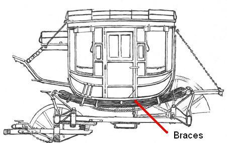 thorough brace