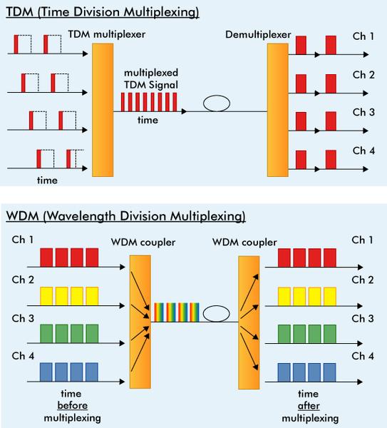 time-division multiplex