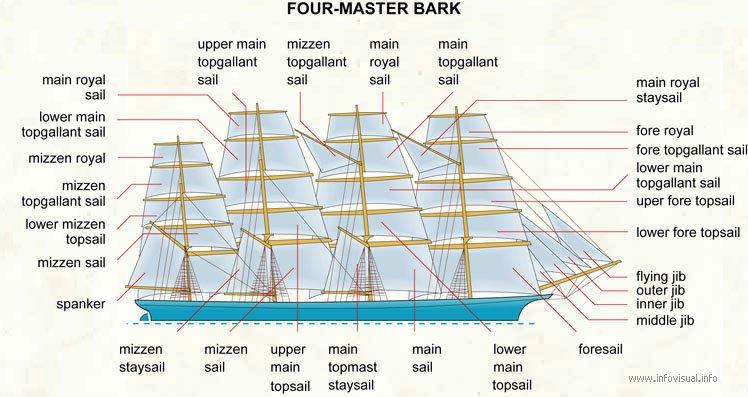 topgallant sail
