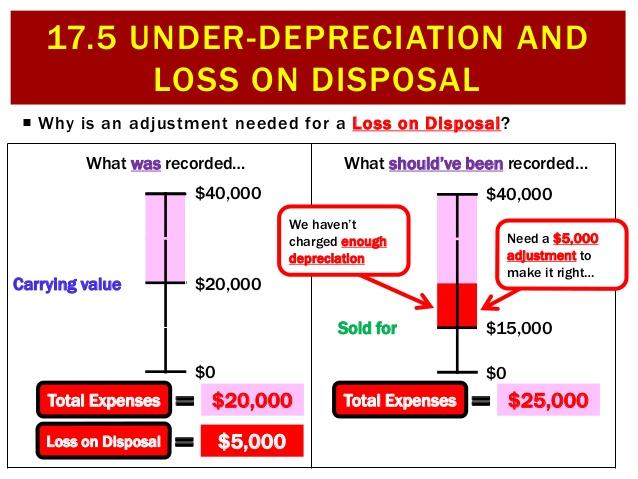 under-depreciation