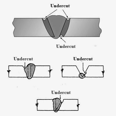 undercutting