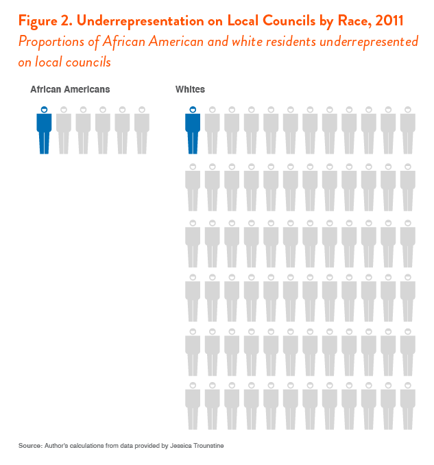 underrepresentation