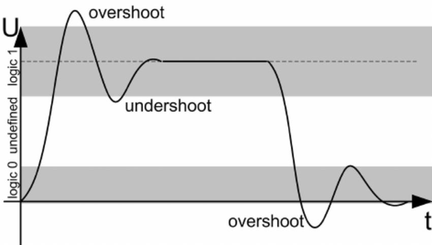 undershoot